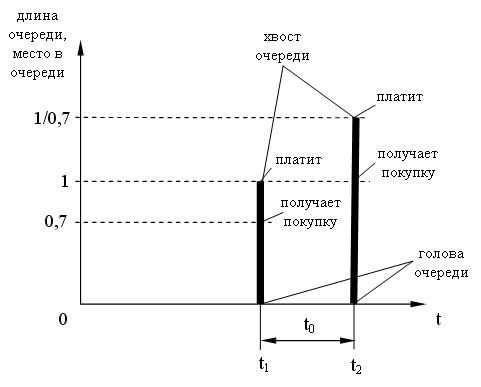 Матричная схема финансовой пирамиды.